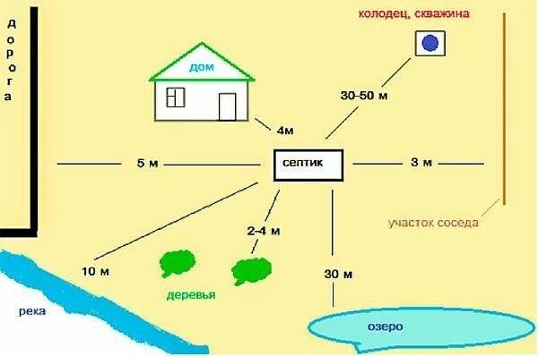 Санитарные нормы расположения септика на участке